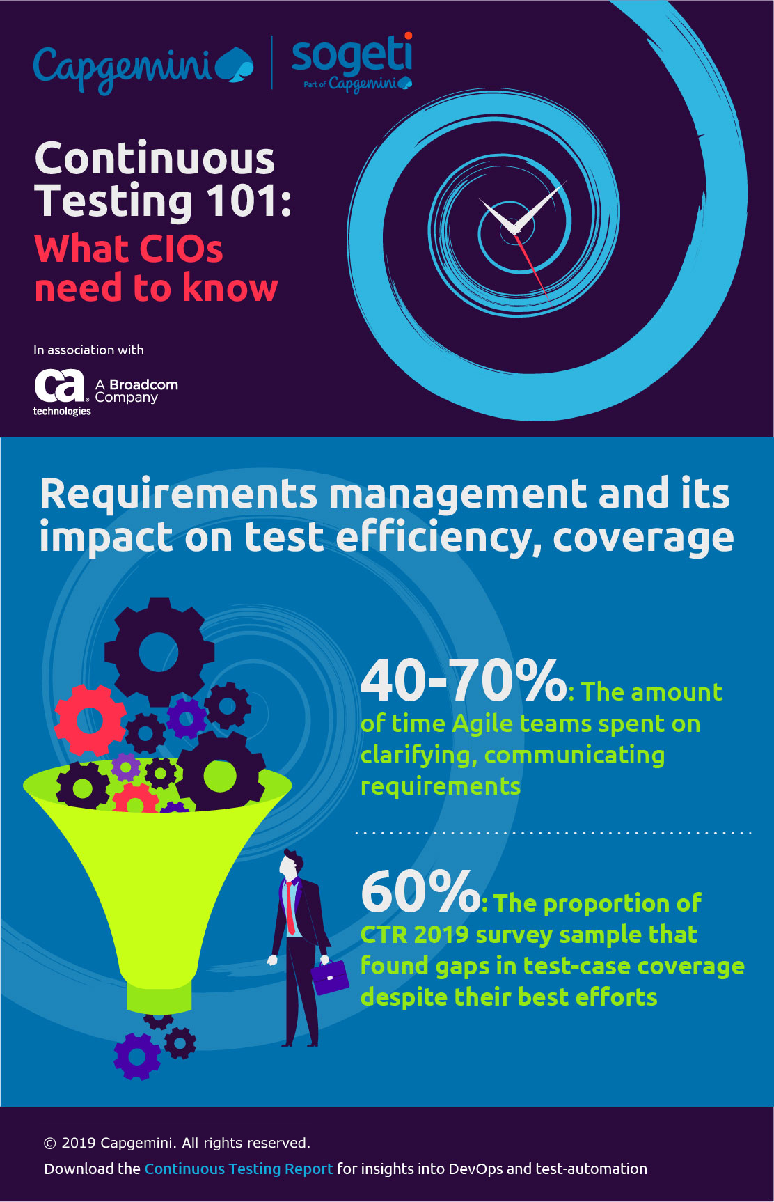 Continuous Testing Report 2019 Infographic